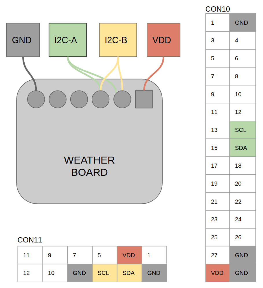 accessory sensor weather board example xu4_shifter_shield [odroid wiki]directly connecting weather board to odroid xu4